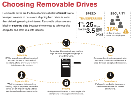 Choosing Removable Drives