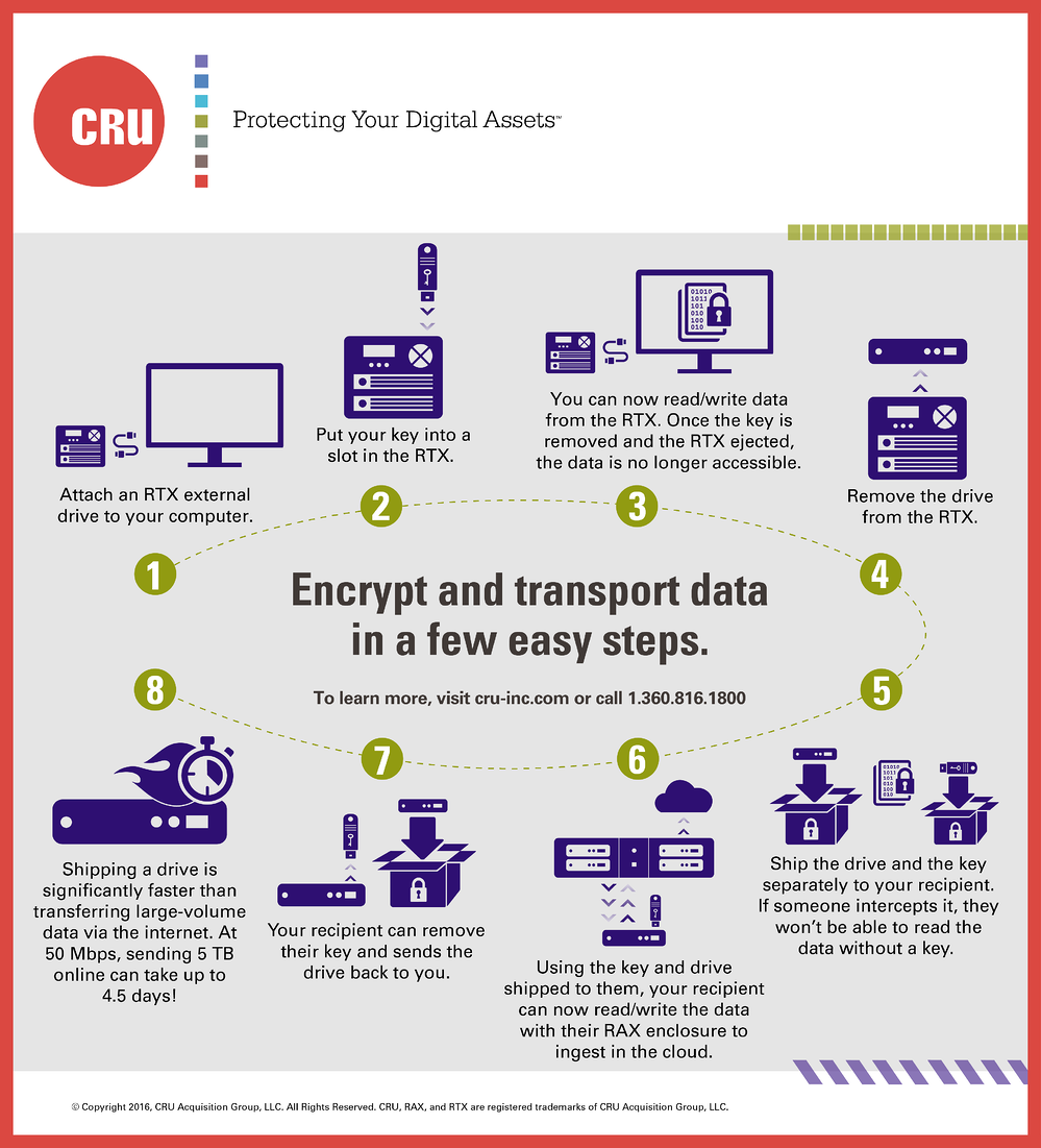 Encrypt_and_Transport_Data-01.png